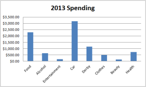 2013 Spending By Category
